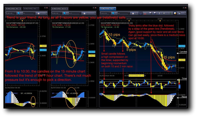 Become a forex market maker